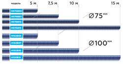 Шланг газоотводный H076B10 d=75мм, длина 10м (синий) NORDBERG - фото 57251