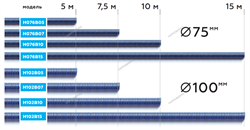Шланг газоотводный H076B15 d=75мм, длина 15м (синий) NORDBERG - фото 57252