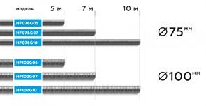 NORDBERG ШЛАНГ HF076G10 газоотводный ?75мм, длина 10м, до +250°С (серый)